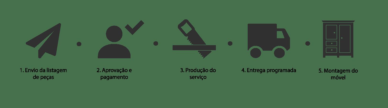 Resumo das etapas do processo de fabricação em esquema