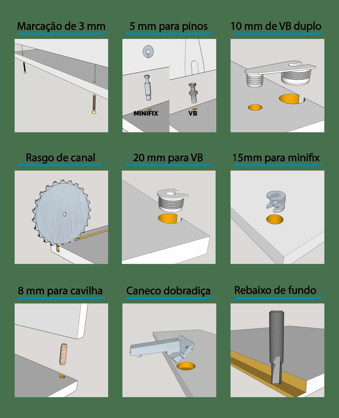 Esquema ilustrativo dos serviços de usinagem para MDF ofertados